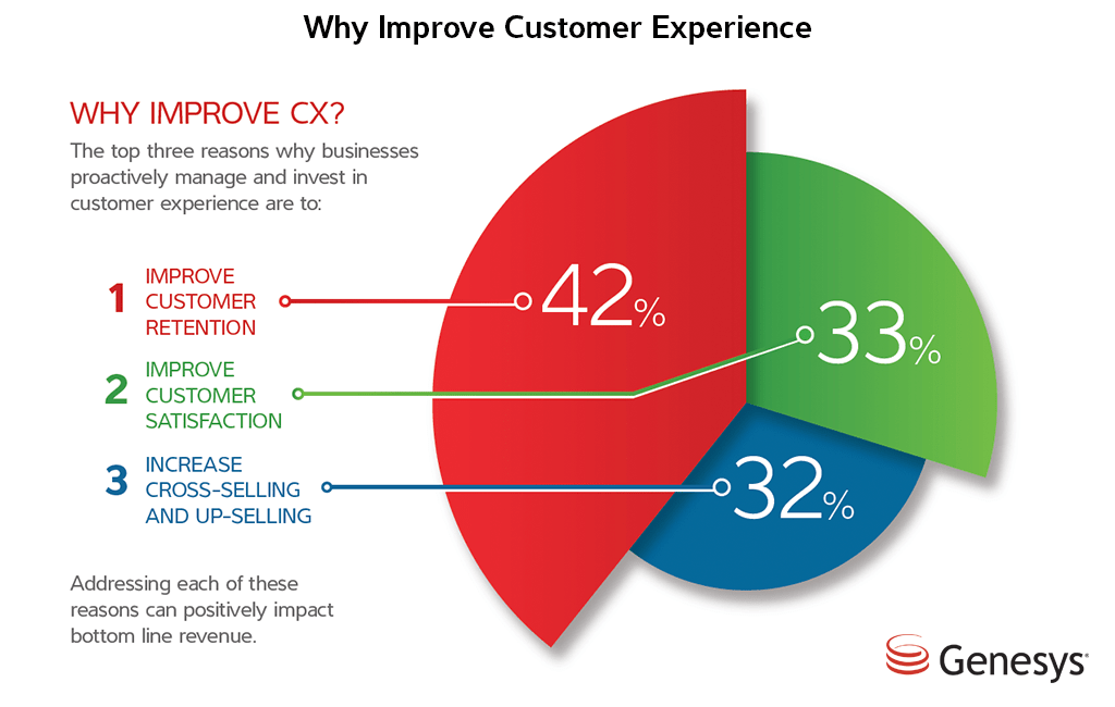 why-improve-customer-experience