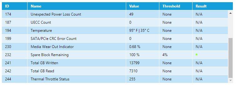 western digital SSD statistics