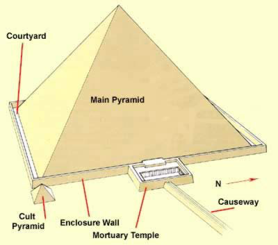 the great wall and egyptian pyramids essay Comparison between the great wall and egyptian pyramids essay by helennfj , college, undergraduate , a- , august 2012 download word file , 7 pages download word file , 7 pages 00 0 votes.