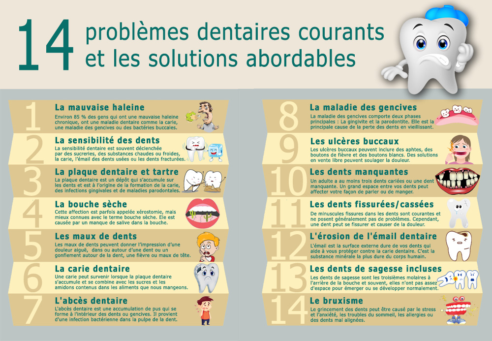 problemes-dentaires