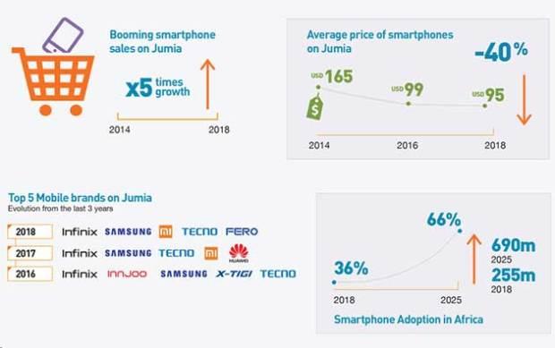 Mobile Economy Africa Infographic 2