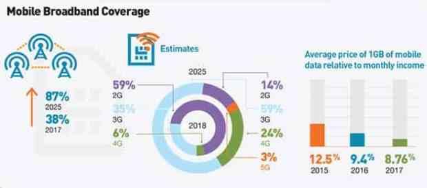Mobile Economy Africa Infographic 3