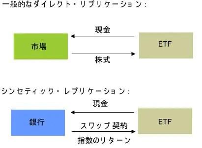 シンセティックETFのイメージ