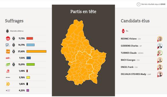 Source : www.elections.public.lu