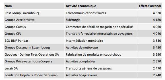 employeurs-luxembourg-2016
