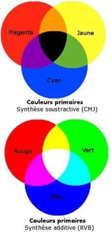 jachte pantone couleurs chaudes et couleurs froides couleurs chaudes et couleurs froides et