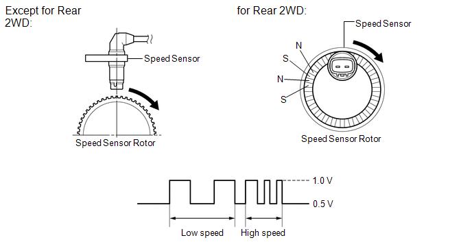 Toyota Venza: Speed Sensor Rotor Faulty (C1237/37,C1275/75