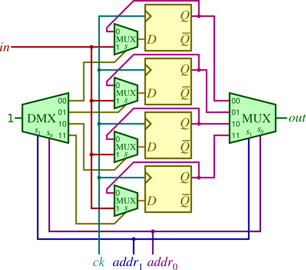 logic diagram of 8 to 1 line multiplexer gas valve wiring what is and de types its