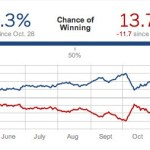 Nate Silver: Obama Has 86 Percent Chance of Winning