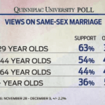 Polls Shows Growing Catholic, Male Support For Same-Sex Marriage: VIDEO