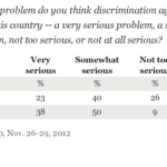 Gallup: 63% Of Americans Say Anti-Gay Discrimination 'Serious' Problem