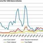 Nate Silver: Pro-Gun Side Winning War Of Words