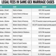 States Defending Gay Marriage Bans Costing Taxpayers Millions In Attorney Fees
