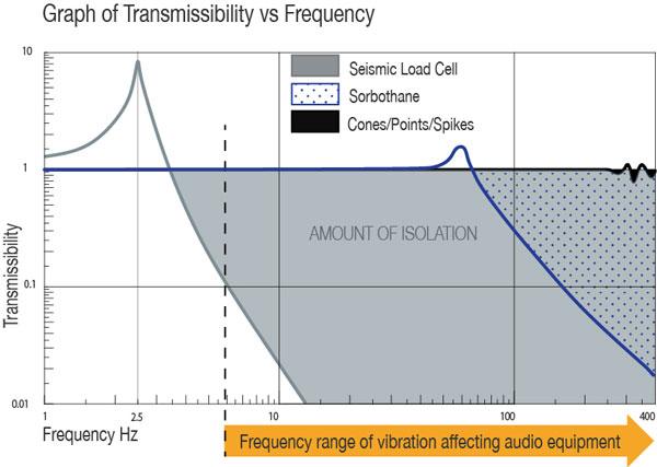 Transmissibility-graph-vibration-isolation-seismic-hi-fi-townshend-audio