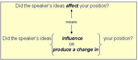 Affect is always a verb