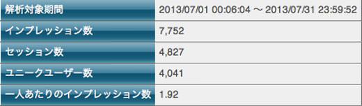 2013年07月のアクセスランキングニュース もう少しで200人/日