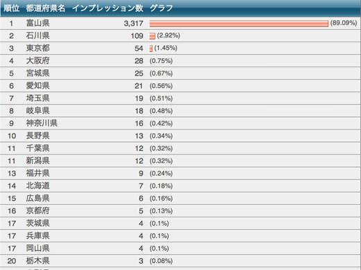 2013年09月のアクセスランキングニュース PV微増 UU微減 平均PV10%増