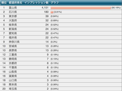 2013年10月のアクセス情報ニュース PV20%増 UU10%増 平均PV10%増