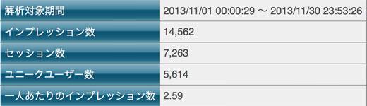 2013年11月のアクセス情報ニュース PV17%増 UU19%増 平均PV2%減