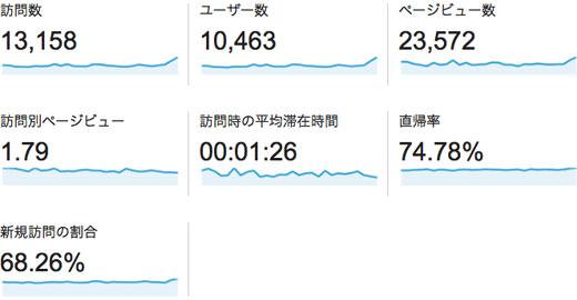 2014年02月のアクセス解析 訪問8%増 UU10%増 PV5%減 900訪問/日突破