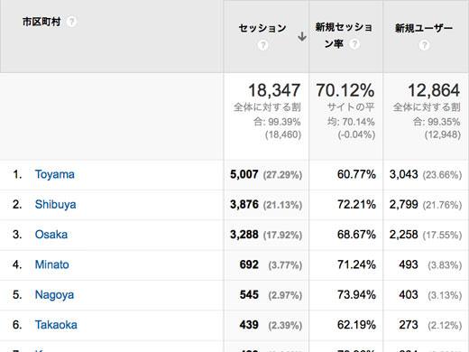 2014年04月のアクセス解析 1500訪問/日突破