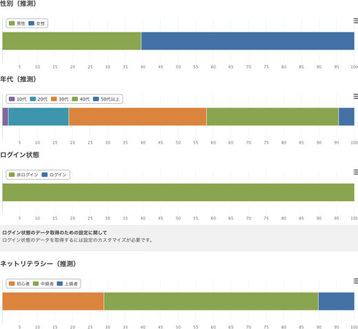 2014年05月のアクセス解析 訪問22%増 UU24%増 PV14%増 1800訪問/日突破