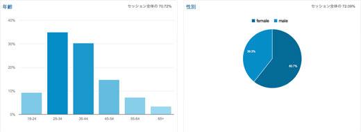 2014年07月のアクセス解析 訪問36%増 UU38%増 PV30%増 スマホ対応