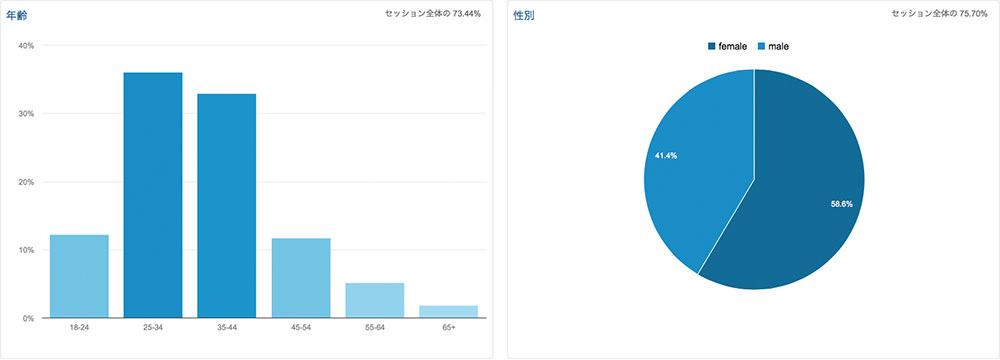 2014年12月のアクセス解析 訪問9%減 UU8%減 PV8%減