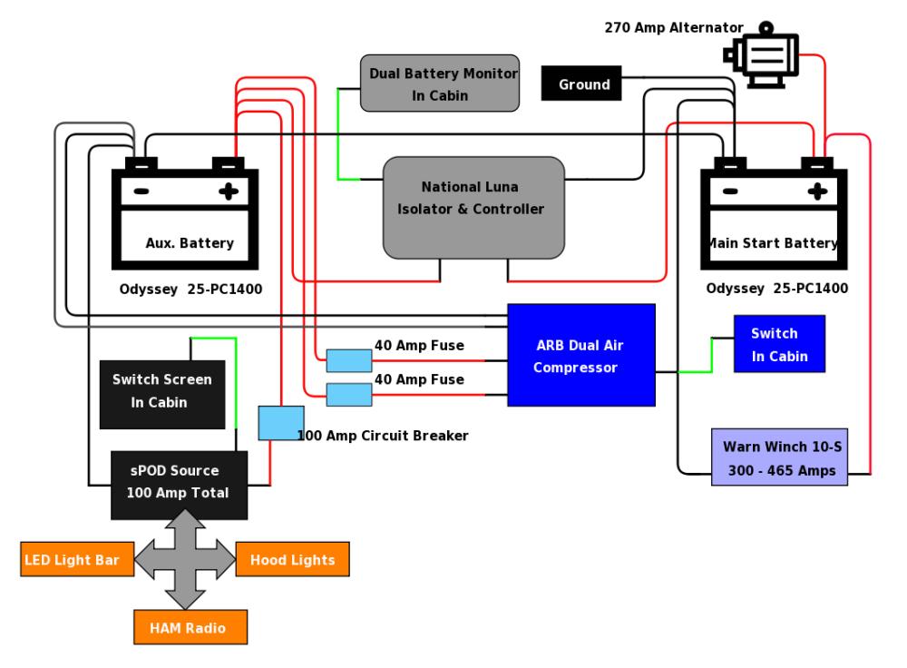 medium resolution of best dual battery setup for a 5th gen 4runner 4runner dual battery