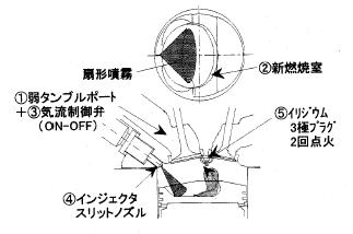 トヨタ企業サイト|トヨタ自動車75年史|技術開発|エンジン