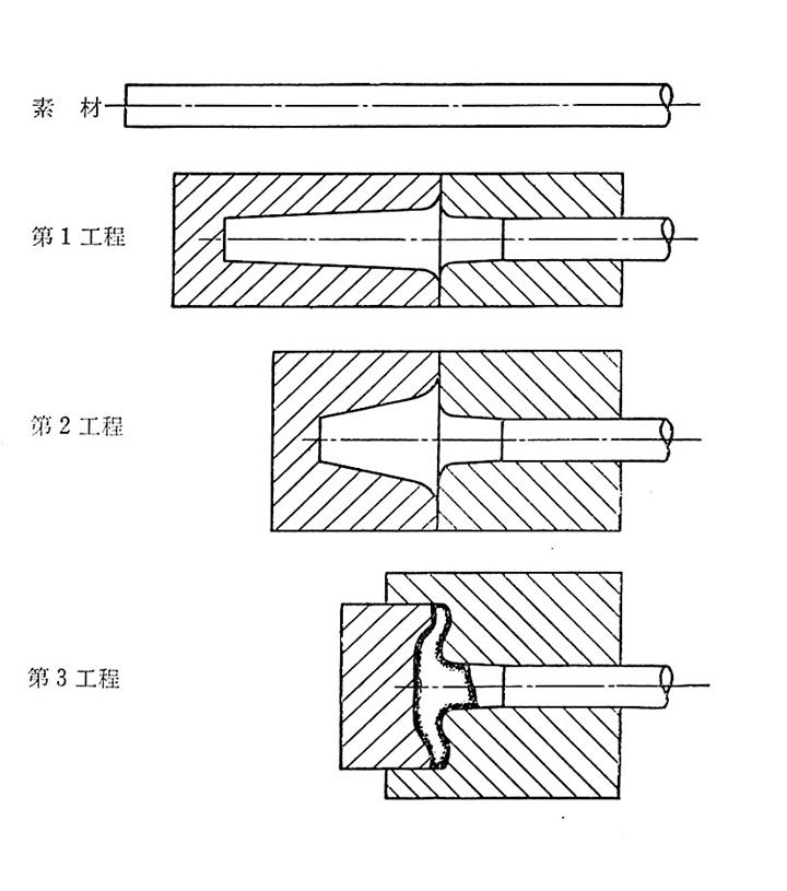 トヨタ企業サイト トヨタ自動車75年史 第1部 第2章 第5節 第4項 鍛造加工技術の研究
