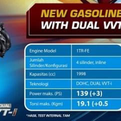 All New Kijang Innova Diesel Vs Bensin Gambar Interior Mobil Alphard Spesifikasi Mesin Toyota Baru Tipe G V Q Ubahan Besar Terjadi Di Versi Mengusung Kode 2gd Ftv Berkubikasi 2 393cc Menggantikan 2kd D4 D Model Lama