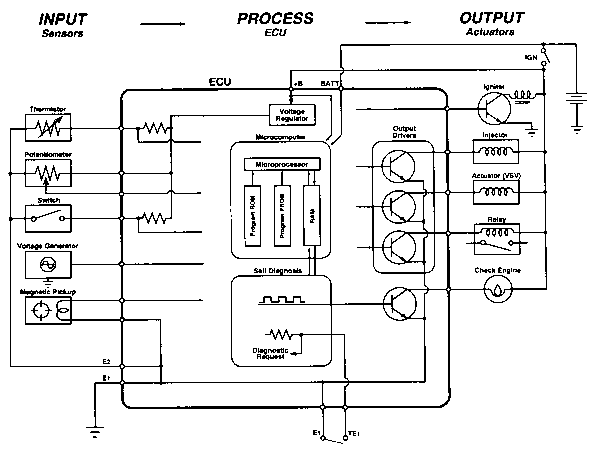 The ECU Process Center of the Electronic Control System