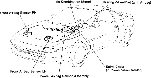 Service manual [How To Replace Airbag 1994 Toyota Mr2