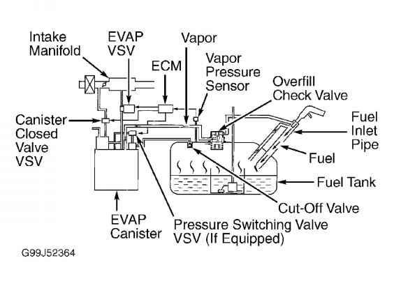 Evaporative System Diagram 2001 Toyota Corolla
