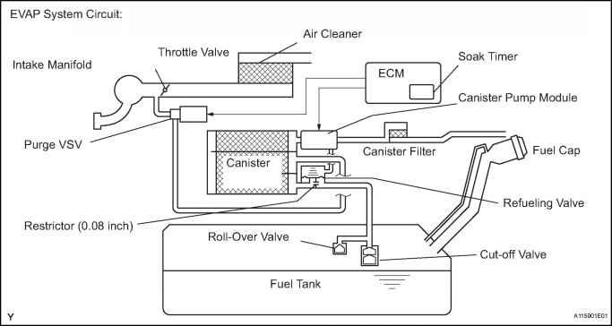 2005 Toyota 4Runner Wiring Diagram Ccv Solenoid Database
