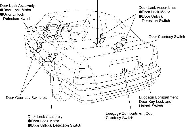 Service manual [Manual For A Repier Fuse Lock Door 1996