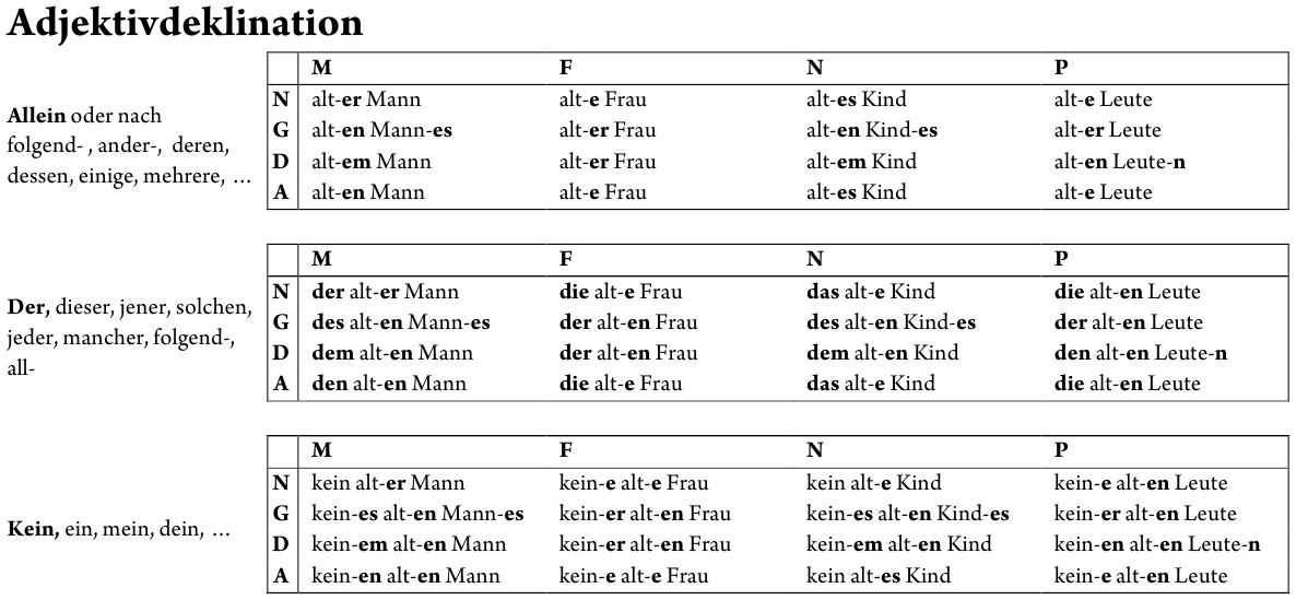 Learning German Grammar Page 4 Life In Germany
