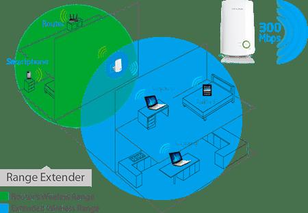 wireless extender diagram lutron grafik eye 4000 wiring tl wa854re 300mbps universal wi fi range tp link saudi