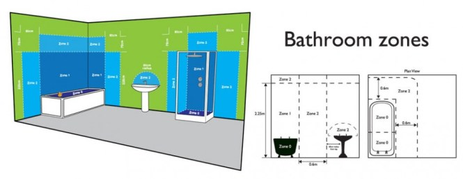 Bathroom Zones bathroom lighting zones regulations - bathroom design