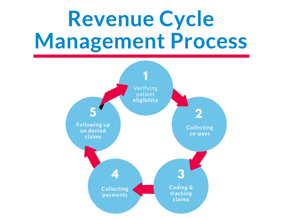 hight resolution of the entire process is essential to a successful practice and includes everything from verifying patient eligibility collecting any relevant co pays