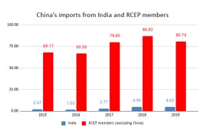 Indian‌ ‌chemical‌ ‌industry‌ ‌after‌ ‌RCEP‌ ‌agreement‌