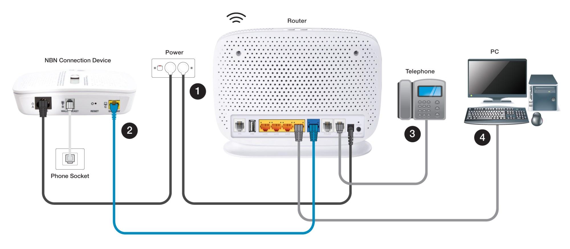 hight resolution of support nbn fttc modem wiring telephone line wiring diagram telephone handset wiring schematic