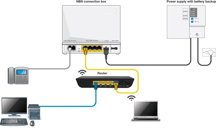 Phone Line Cable Modem Connection