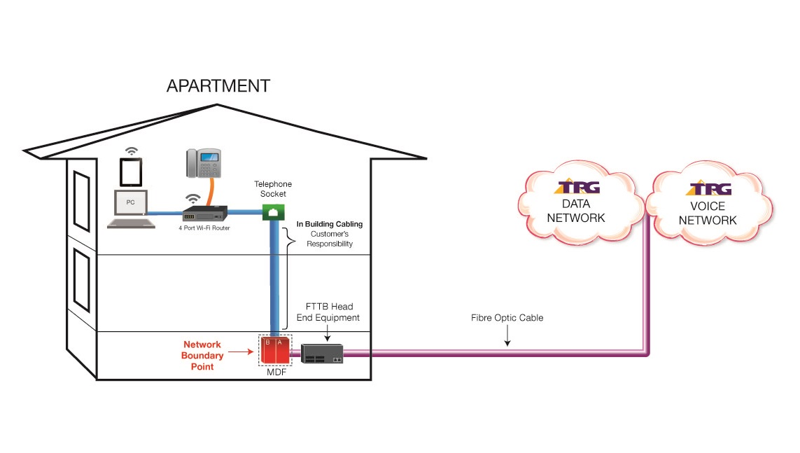 Network Patch Cable Wiring Diagram Tpg Fttb Plans Ultrafast Fibre To The Building Broadband