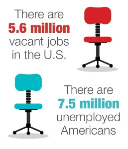 Infographic illustrating the amount of open jobs vs. the amount of unemployed Americans.