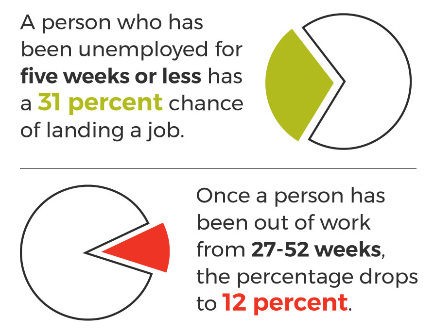 An infographic about the a person's declining chance of finding a new job with longer unemployment.