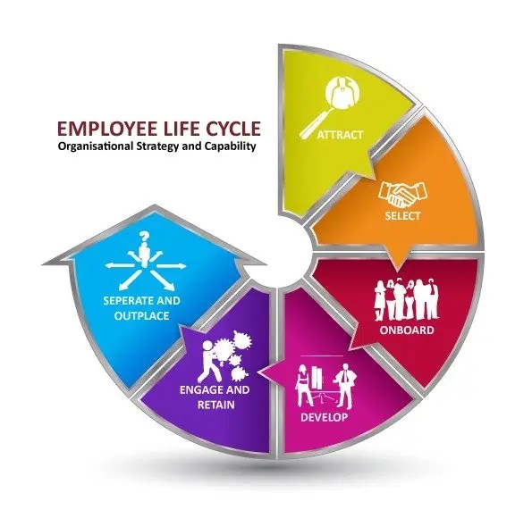 About our HR services - Human Resources : Training