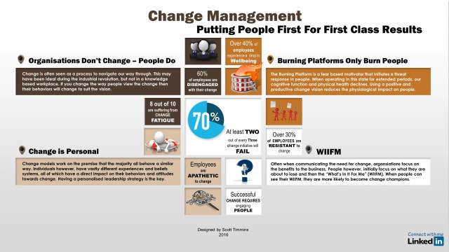 change-management-putting-people-first-for-first-class-results-infographic