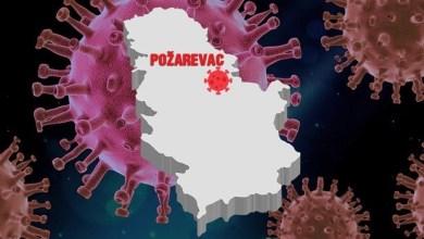 Photo of EPIDEMIJA U BRANIČEVSKOM OKRUGU: U poslednjih 48 sati još 17 zaraženih, ukupno 597